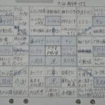 大谷翔平選手の『目標達成シート(マンダラチャート)』の効果